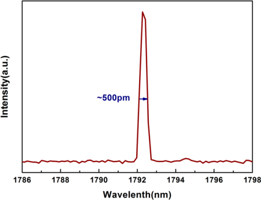 Typical laser spectrum at 1792.3 nm with gain fiber length of 30 cm (with FWHM of about 500 pm).