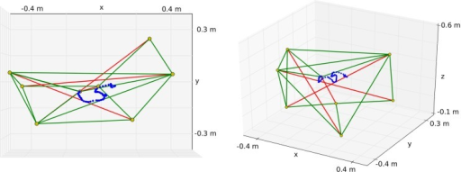"Tensegrity structure used for the experiments. The top node of the center rod is used as an end-effector to draw in the XY plane. In this example, the robot draws an ""S"" as can be seen on the left. The right figure shows another perspective to demonstrate that the reward does not depend on the vertical position."