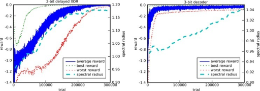 Evolution of the reward and the spectral radius for the 2-bit delayed XOR task (left) and the 3-bit decoder task (right). The plots show the average, best, and worst rewards and the average spectral radius out of 10 runs. Each run has different random initializations and input sequences.