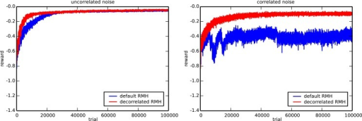 Comparison of the default and the decorrelated RMH learning rules. The evolution of the average reward for the 3-bit decoder task is shown in the presence of uncorrelated (left) and correlated (right) noise. The plot is generated using ten runs with different random initializations and input sequences.