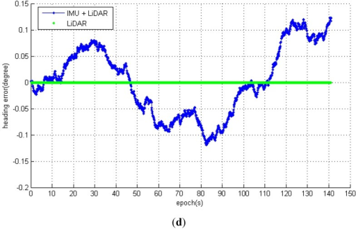 (a) Likelihood map result of static filed test. (b) The positioning result plot with IMU + LiDAR; (c) The positioning result plot with LiDAR scan matching; (d) The heading result of IMU + LiDAR and LiDAR scan matching.