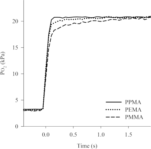 Typical plots of PO2 versus time for fibre optic oxygen sensors manufactured from three different polymer matrices to a step change in PO2 from 3 kPa to 21 kPa.