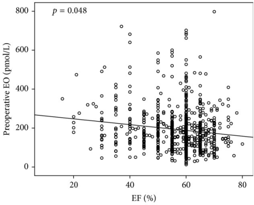 Correlation between baseline (preoperative) EO level and cardiac left ventricular ejection fraction (LVEF). Patients with higher Endogenous Ouabain baseline levels are those with lower LVEF (Pearson Correlation with logarithmic EO r = 0.135; p = 0.001 (0.048 after correction for sex, age, BMI, preoperative GFR, and clinical presentation expressed as EuroSCORE)).