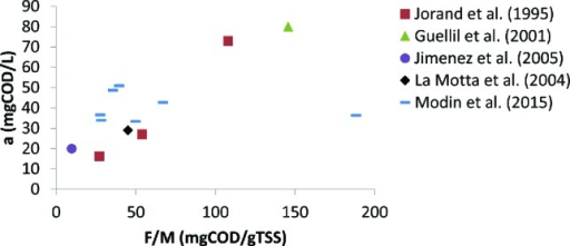 Plot of nonsorbable organics concentration (a) and organic loading (F/M) from five studies. Note that data from Jorand et al. (1995) and Modin et al. (2015) was converted from TOC to COD assuming 2.7 gCOD/gTOC and that concentrations from those studies refer to organics smaller than 0.45 μm, concentrations from Guellil et al. (2001) and La Motta et al. (2004) refer to the nonsettleable fraction, and concentrations from Jimenez et al. (2005) refer to nonsettleable organics larger than 0.001 µm.