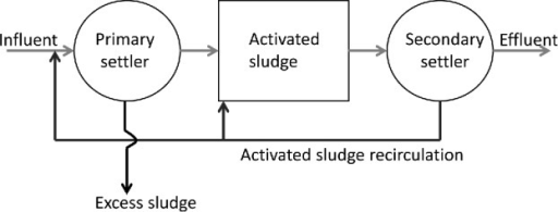 Schematic of a wastewater treatment plant with recirculation of waste activated sludge to the primary settlers.