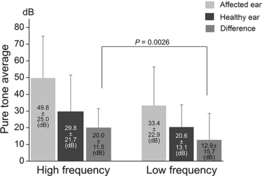 Comparison of pure tone averages between high frequency (3000, 4000, and 8000 Hz) and low frequency (250, 500, and 1000 Hz) ranges in patients with hearing loss (n = 72). Pure tone averages (means ± standard deviations) were presented in the panels. The difference in pure tone average between affected and healthy ears is significantly greater in the high frequency (20.0 ± 11.5 dB) than in the low frequency (12.9 ± 15.7 dB; P = 0.0026).
