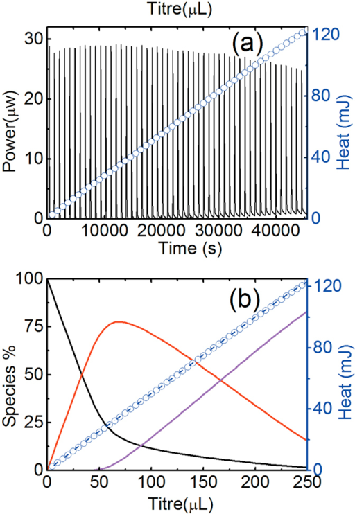 Calorimetric Titrations For The Complex Formation Of Gl Open I