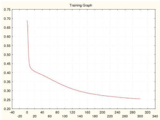 Entropy error during training for a SRBCT classifier (II) 75%–5% data splitting.