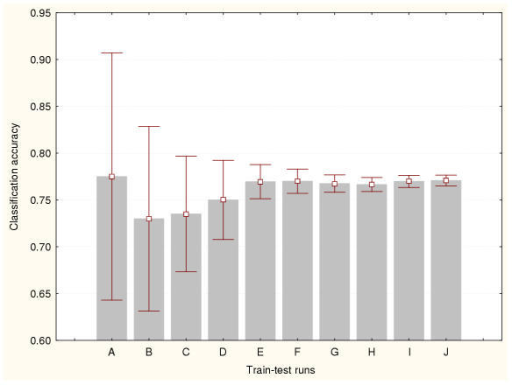 Accuracy estimation for leukaemia data classifier (III) Cross-validation method based on a 95%–5% splitting. Prediction accuracy values and the confidence intervals for the means (95% confidence) are depicted for a number of train-test runs. A: 10 train-test runs, B: 25 train-test runs, C: 50 train-test runs, D: 100 train-test runs, E: 500 train-test runs, F: 1000 train-test runs, G: 2000 train-test runs, H: 3000 train-test runs, I: 4000 train-test runs, J: 5000 train-test runs.