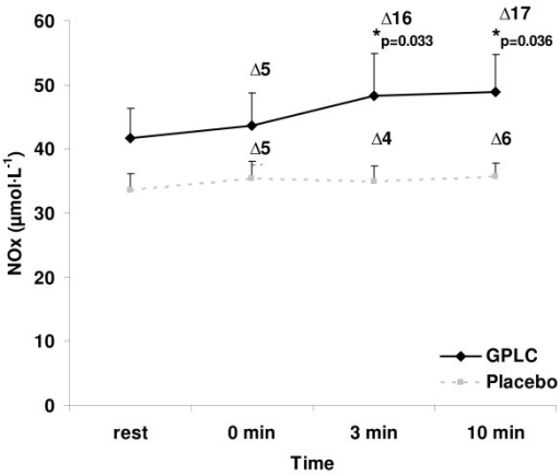 Plasma nitrate/nitrite before and after an ischemia-reperfusion protocol in 15 resistance trained men supplemented with GPLC and placebo in a cross-over design. Note: Condition main effect (p = 0.0008); No time main effect (p = 0.7099) or interaction effect (p = 0.8809); paired time contrasts at 3 (p = 0.033) and 10 (p = 0.036) minutes post protocol; rest (p = 0.189) and 0 (p = 0.187) minutes post protocol; % change from rest presented for each time post protocol. Values are mean ± SEM.