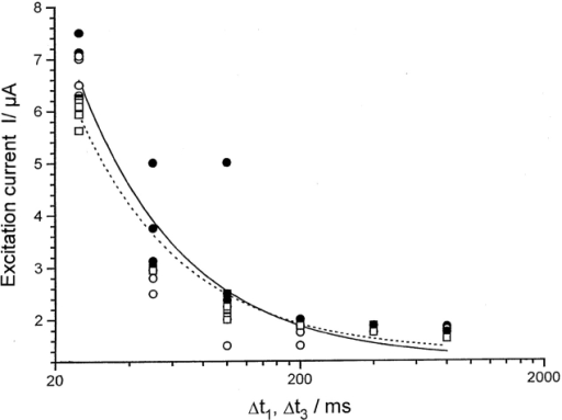 Strength-duration relationship for electrical stimulation of transient calcium rise. One cell was stimulated with two different protocols. Stimulation was either performed with a single pulse (circles) or as in Fig. 4 with double subthreshold pulses (squares). In the latter case, only the trailing pulse was varied in duration and strength while the parameters of the leading pulse (I = 2 μA, t = 200 ms) as well as Δt2 (500 ms) were kept constant. Shown are strength-duration values that were effective (closed symbols) or ineffective (open symbols) for inducing a transient calcium rise. In the case of double pulse stimulation, only the strength-duration values of the trailing pulse are considered in the plot. Fitting the data with a hyperbolic function yielded a minimum current I0 = 1.2 μA and a minimum charge qmin = 135 nC for single pulse stimulation. For the trailing pulse in the double pulse protocol, the fit yielded I0 = 1.3 μA and qmin = 114 nC.