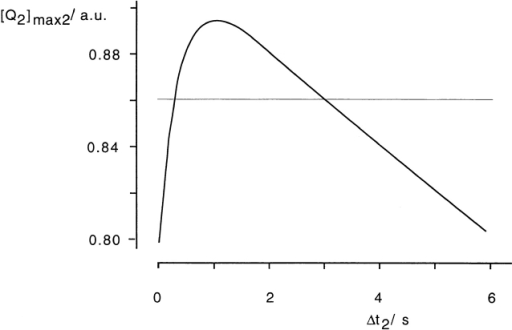Maximal concentrations of Q2 as a function of pulse interval. The maximal concentration of Q2 (solid line) achieved during electrical stimulation with pulses of constant strength an duration was calculated from  for kQ1 = 2.5 s−1, kQ3 = 0.05 s−1, and c2 = 1.8. They were derived from the following data set: pl = 3 μA; 200 ms, ph = 5 μA; 50 ms, I0 = 2.8 μA, q = 109 nC, Δt2,min = 300 ms, and Δt2,max = 3,000 ms. The thin line indicates the threshold, which needs to be exceeded for effective Ca2+ mobilization.