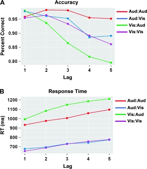 twin pulse facilitation measured as twitch ratios Importance of stimulation paradigm in determining facilitation and effects of neuromodulation when twin pulse facilitation was measured lizard twitch and.