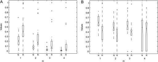 Box diagrams of complexity measures.(a) ApEn and, (b) SmEn ( and ) of the 5-min HRV records from normal (N) and risk (R) subjects in normalized values (y axis).