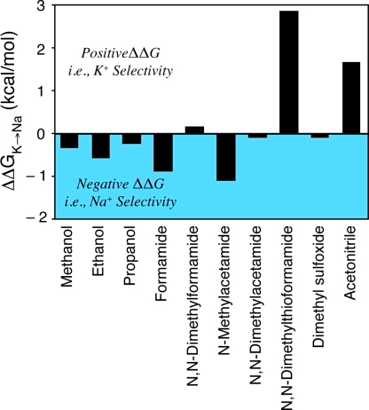 Experimental estimates of selectivity free energy,  for different organic solvents with respect to bulk liquid water (Cox and Parker, 1973; Marcus, 1983; Schmid et al., 2000; Yu et al., 2010a). For these estimates,  is the partial molar Gibbs free energy for ion X in the specified medium relative to an ideal standard state, so that ΔG vanishes when ion–medium interactions vanish.