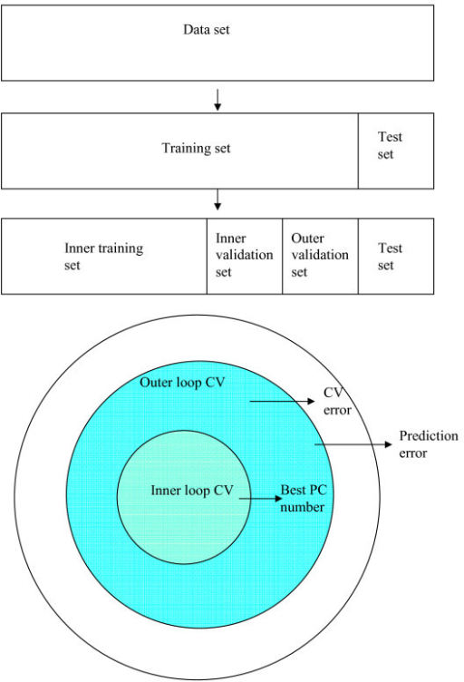 The partition of a data set for model selection and the estimation of the cross-validation error and prediction error. In the inner loop cross-validation, inner training set and inner validation set are used to determine the number of principal components (PC), and the model is fit on the inner training set. In the outer loop cross-validation, the model is built on the inner training set and the inner validation set, and an outer validation set are used to estimate the cross- validation error. In prediction, the model is built on the inner training set and the inner validation set, and the test set is used to obtain the prediction error.