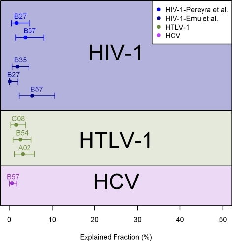 The variation in outcome that can be explained by individual HLA class I alleles in HIV-1, HTLV-1 and HCV infections.The explained fraction (EF) was calculated following Nelson [82]; data for HCV and HTLV-1 were taken from [56], and data for HIV-1 were taken from [40], [83]. 95% confidence intervals were estimated by bootstrapping the data 5,000 times, trimming the 5% extremes, and then calculating the range in which 95% of the remaining data lay. Due to linkage between the HLA alleles, the EF is not additive; so for instance, in HTLV-1 infection, the three alleles HLA-A*02, C*08, and B*54 together only explain 6.6% of the outcome. The outcomes explained are HCV: spontaneous clearance v persistence; HTLV-1: asymptomatic carriage v HAM/TSP; HIV-1: elite control v viremic control v progression.