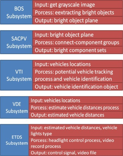 Software modules of the proposed VIDASS system.