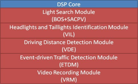 The software architecture of the vision computing modules on the DSP-core.