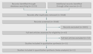 Fig 1 Selection of randomised trials for inclusion