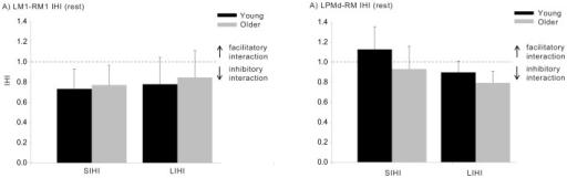 Interhemispheric interactions between LM1-RM1 (A) and LPMd-RM1 (B) for the young and older groups recorded at rest.Values <1 (horizontal dotted line) represent inhibitory interactions, while values >1 represent facilitatory interactions. Data are shown for the short and long ISIs and for both participant groups. Error bars represent 95% CIs.