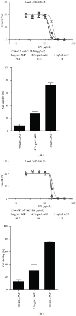 The protective effect of AGP against LPS-induced cytotoxicity in HEK293 cell culture. (a) Top panel. The percentage of cell growth in the presence of increasing concentrations of E. coli O127:B8 LPS. (○) 0 mg/mL AGP; (■) 0.2 mg/mL AGP; (▲) 1 mg/mL AGP. Bottom panel. The percentage of cell viability upon exposure to 100 μg/mL E. coli O127:B8 LPS, in the presence and absence of AGP. (b) Top panel. The percentage of cell growth in the presence of increasing concentrations of E. coli O111:B4 LPS. (○) 0 mg/mL AGP; (■) 0.2 mg/mL AGP; (▲) 1 mg/mL AGP. Bottom panel. The percentage of cell viability upon exposure to 100 μg/mL E. coli O111:B4 LPS, in the presence and absence of AGP. The inset table documents the IC50 values for LPS in the presence of increasing AGP levels.