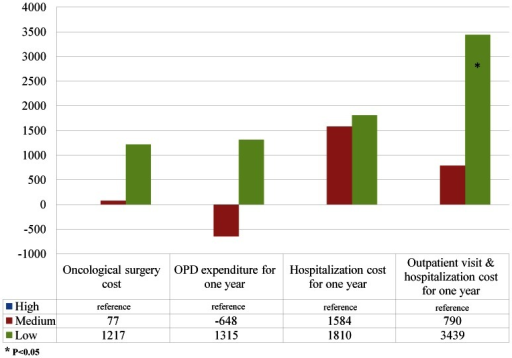 The difference of spending relative to the reference group (high-volume hospitals) in mixed models.