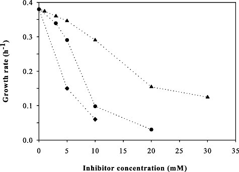 Inhibitory effect of 5‐hydroxy‐methylfurfural (▴), vanillin (♦) and furfural (●) on the growth rate of TMB3400 in aerobic glucose minimal medium.
