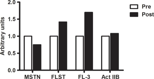 THE EFFECTS OF 12-WEEK BFRRT ON MRNA EXPRESSION LEVELS OF MSTN, FLST, FL-3, AND ACTIIB IN A PATIENT WITH IBM.Note: The post-training values are reported as fold-change relative to baseline expression at the start of the study.