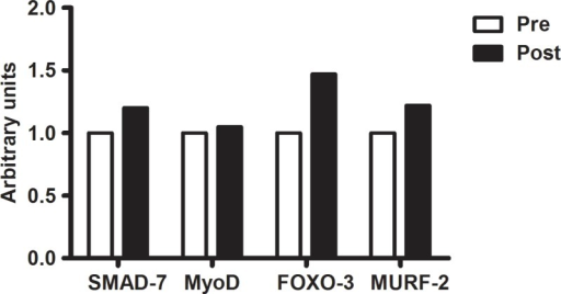 THE EFFECTS OF 12-WEEK BFRRT ON MRNA EXPRESSION LEVELS OF SMAD-7, MYOD, FOXO-3, AND MURF-2 IN A PATIENT WITH IBM.Note: The post-training values are reported as fold-change relative to baseline expression at the start of the study.