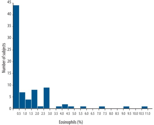 Distribution of induced sputum eosinophils in 81 normal subjects.