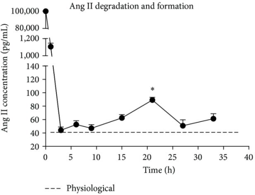 Ang II degradation and formation. Ang II concentration was determined by radioimmunoassay. Exogenous Ang II (100 nM) was added to the culture medium at time 0. Concentrations were determined at 1, 3, 6, 9, 15, 21, 27, and 33 h. n = 3. *P < 0.05, 21 h versus 3, 6, 9, 15 h. The concentration of Ang II in untreated MSC culture medium was also tested as the physiological concentration. n = 3.