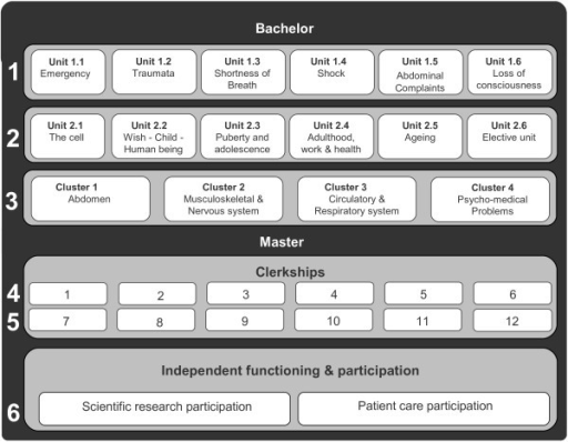 Curriculum map of the PBL curriculum of Maastricht University at time of this study. The first and second year are each divided in six thematic units, the third year is divided in four clusters. The fourth and fifth year are devoted to twelve different clerkships. Half of the sixth year is dedicated to participation in a research project the other half is dedicated to in patient care (extensive clerkship).