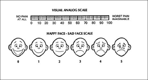 Visual analog scale pain estimation open i for Vas scale pain