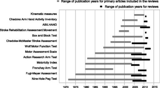 Publication years for the primary references used in the systematic reviews and years when the reviews were performed, presented separately for every outcome measure included into the final set of measures.