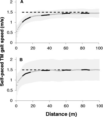 Self- selected gait speed as function of the distance covered while walking on SP TM. Gait speed was averaged over each meter walked for each subject, and group grand average is plotted (gray dots). The SD (±) of this average is represented by the shaded light gray area on both sides of the curve. The black short overlapping curves highlight gait speed values during the 10 m segments (TMS1, TMS2, TMS3, TMS4) which are analogous to four consecutive tests of the over ground 10MWT. Dashed horizontal lines in each panel represent the mean over-ground gait speed, 1.50 ± 0.13 m/s. A. Data from EXPERIMENT A – self- paced treadmill without the presence of the visual virtual reality scenery. B. Data from EXPERIMENT B – self- paced treadmill with the presence of the visual virtual reality scenery. While post hoc comparisons (Bonferroni corrected) yielded no significant difference between TMS3 and TMS4 and GS, mean values of TMS3 and TMS4 showed tendency to be as compared to GS (uncorrected paired t-test; p = 0.058, p = 0.038, respectively). TM- treadmill; VR- virtual reality.