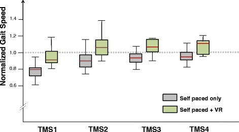 Differential effect of visual virtual scenery on self- selected gait speed. For each subject, gait speed values during TM walking were normalized with respect to the GS value. Box plots for normalized TMS1 – TMS4 are plotted for EXPERIMENT A (gray boxes) and for EXPERIMENT B (light green boxes). The horizontal dashed line represents the GS (i.e., = 1).