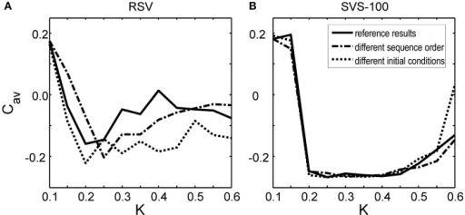 Effect of the sequence order and of the initial network conditions on the average synaptic weight Cav at t = 128 s as a function of stimulation intensity K. (A)Cav-values at t = 128 s obtained by the RVS CR stimulation. (B)Cav-values at t = 128 s obtained by the SVS-100 CR stimulation. The Cav(t = 128 s) values in Figure 2 are the reference results and represented by the solid lines in this Figure. The dashed-dotted lines show the result for a simulation with the same initial network conditions as used to obtain the reference results but for another randomly chosen sequence order. The dotted lines represent the obtained Cav-values at t = 128 s for a simulation with the same sequence order as used to obtain the reference results, but for other initial network conditions.