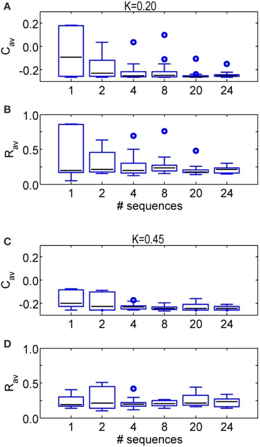 Comparison of the anti-kindling effects for some numbers of different sequences applied during the SVS CR stimulation. (A) Boxplots of Cav at t = 128 s for different numbers of sequence changes used in the SVS CR stimulation with K = 0.20. (B) Boxplots of Rav at t = 128 s for some numbers of different sequences used in the SVS CR stimulation with K = 0.20. (C) As in (A) for K = 0.45. (D) As in (B) for K = 0.45. The black lines within the boxes show the medians for each condition, the boxes the middle 50% and the whiskers below (above) the boxes the first (last, respectively) 25%. Outliers are defined as 1.5 times the length of the box below or above the box and represented by open circles. For each condition (K-value and number of sequences) the simulations are repeated eleven times for different initial conditions of the network in combination with different sequence(s). The number of consecutive sequence repetitions was adjusted with respect to the number of different sequences so that the duration of the CR-on period is always 64 s for each simulation. For example if two different sequences are used, each of them is repeated 1200 times in a row, in case four different sequences are used, each of them is repeated 600 times.
