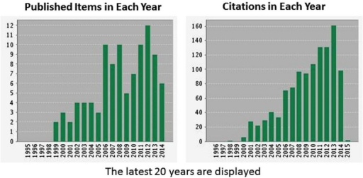 Published items and citations per year