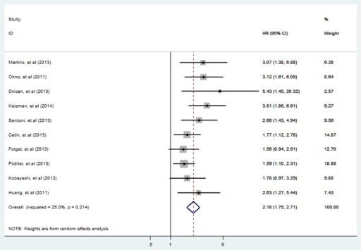 Meta-analysis of the association between elevated NLR and RFS/PFS of RCC. Results are presented as individual and pooled HR and 95% CI (NLR, neutrophil-lymphocyte ratio; RCC, renal cell carcinoma, RFS/PFS, recurrence-free/progress-free survival).