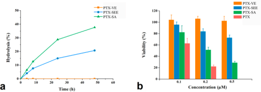 Hydrolytic release profiles in pH 7.4 PBS containing 7% DMSO and 0.1% Tween 80 (a) and in vitro cytotoxicity against KB-3-1 cell line for PTX-VE, PTX-SEE, and PTX-SA (b). These studies were carried out at 37 °C.