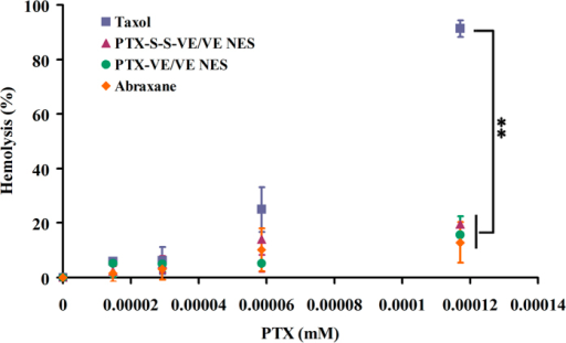 Hemolytic activity of Taxol®, PTX-VE/VE/VE2-PEG2000/water NES, PTX-S-S-VE/VE/VE2-PEG2000/water NES, and Abraxane® at 37 °C for 1 h (data are expressed as the mean ± SD, n = 3 mice for each measurement) (p < 0.05 [*] and p < 0.01 [**]).