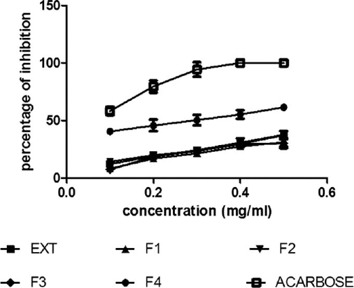 α-glucosidase inhibition of Celosia argentea extract and fractions