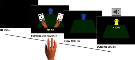 Sample trial of the reversal learning task. On each trial, participants were presented with two gambling cards. One of the cards was selected by computer and highlighted. Participants then had to predict, with a left or right button press, whether the card would be followed by a reward (a smiling emoticon, +100€ sign, and a high-pitch tone) or punishment (a sad emoticon, −100€ sign, and a low-pitch tone). After a short delay, the outcome was presented. The card-outcome associations were deterministic, and reversed after five to nine correct responses