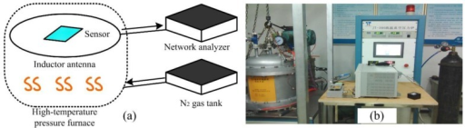 (a) Schematic and (b) physical diagrams of the high temperature/pressure complex measurement system.