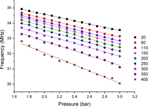 Extracted frequency versus pressure at different temperatures.