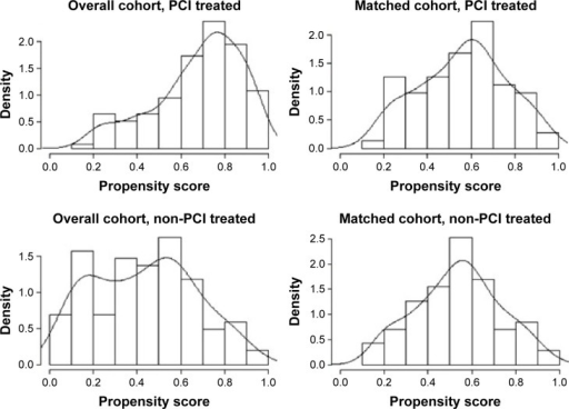 Distribution of propensity scores in the matched and overall cohort.Abbreviation: PCI, percutaneous coronary intervention.