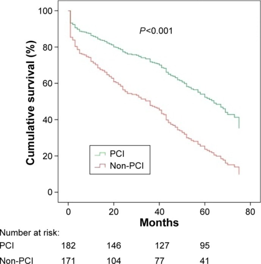 Cox regression survival curves for all-cause mortality of PCI-treated patients versus non-PCI-treated patients in the overall cohort (adjusted for confounders).Abbreviation: PCI, percutaneous coronary intervention.