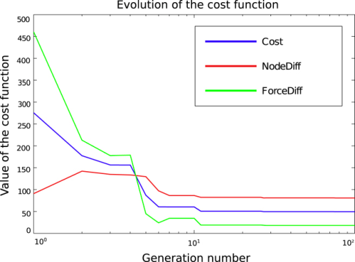 Evolution of the cost function throughout 100 generations (abscissa is scaled logarithmically). Red, green and blue lines represent the evolution of nodal error, force error and the overall cost function, respectively. (For interpretation of the references to colour in this figure legend, the reader is referred to the web version of this article.)